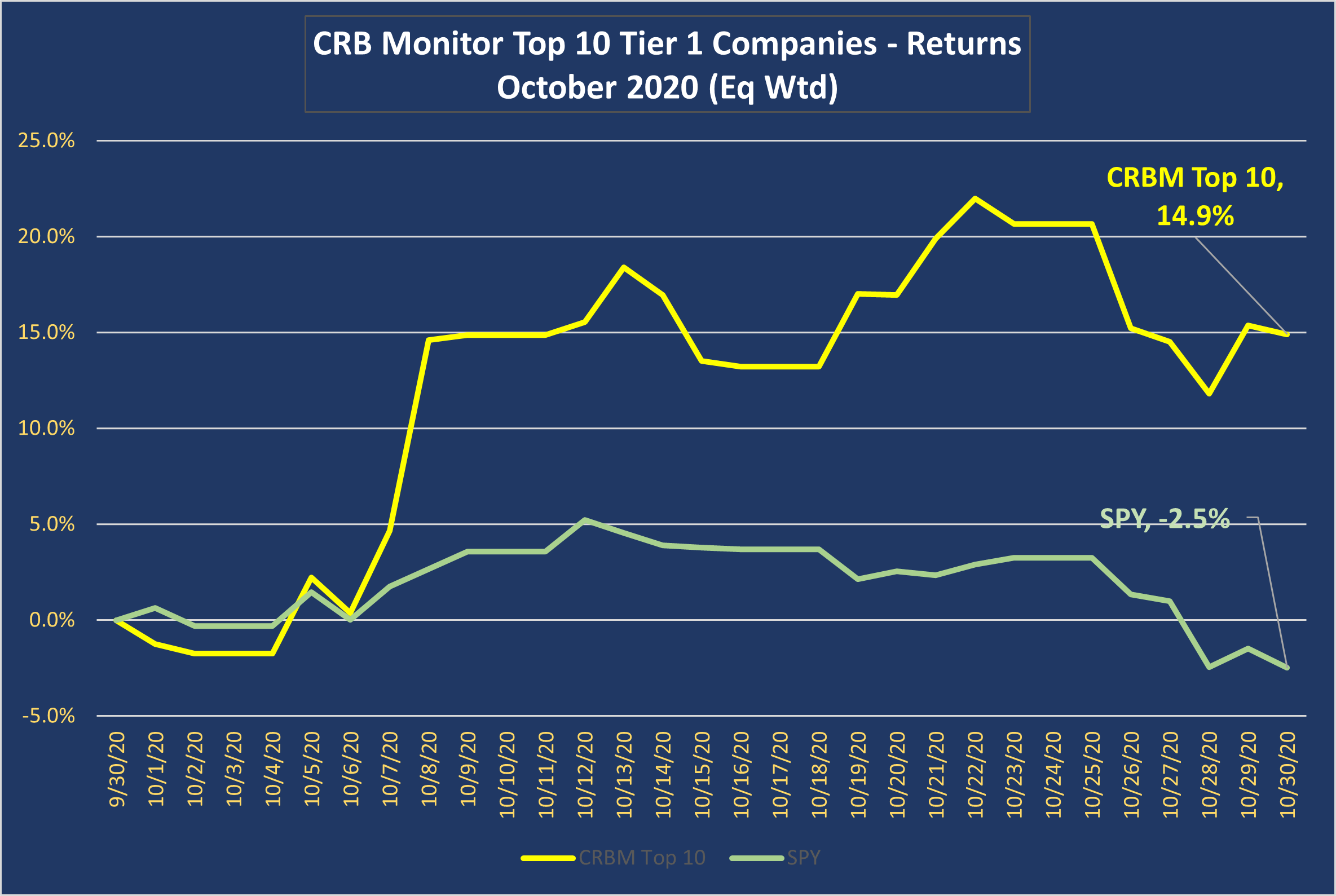 CRB Monitor Top 10 Tier 1 Companies -
