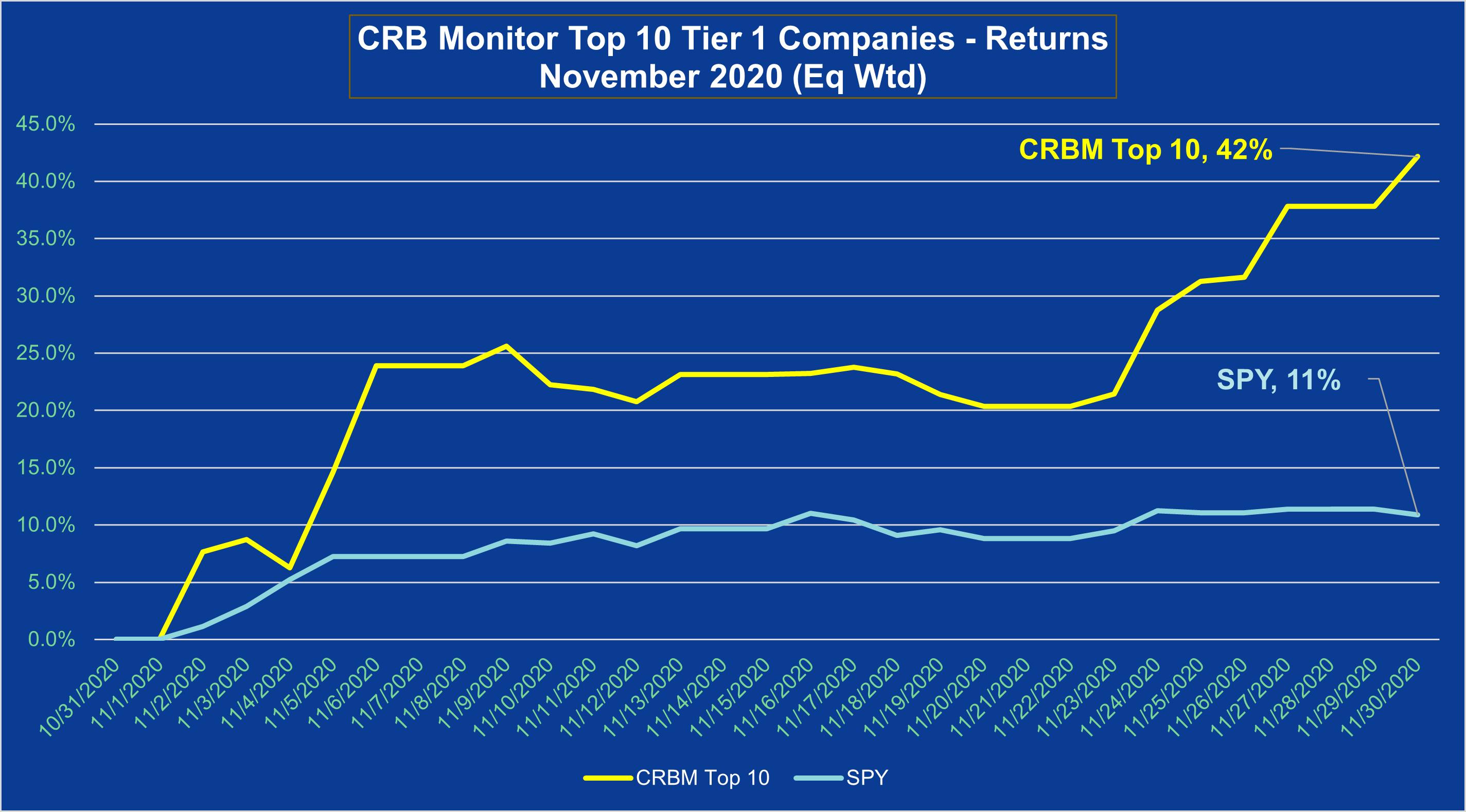 CRB November Top 10 Returns