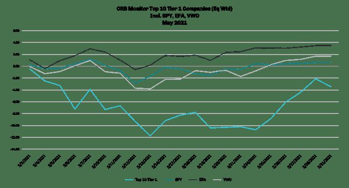CRBM_BlogOptimization_MaySecurities_July2021_Top10Tier1Companies_LineGraph