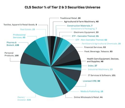 CRBMonitor_CLSSector%Tier2&3Securities_PieChart_May2021_updated