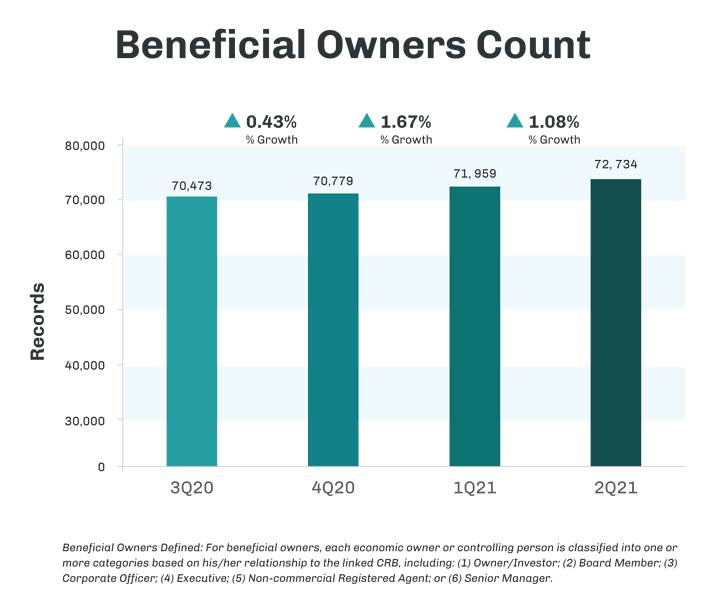 CRB_NewsLetter_Graphs_3Q20to2Q21_BeneficialOwnersCount