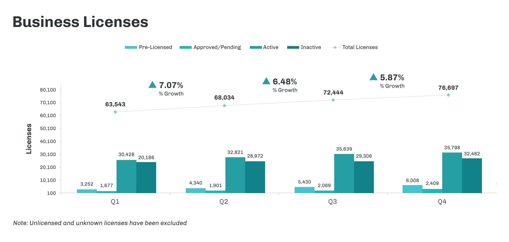 CRB_NewsLetter_Graphs_BusinessLicenseCounts