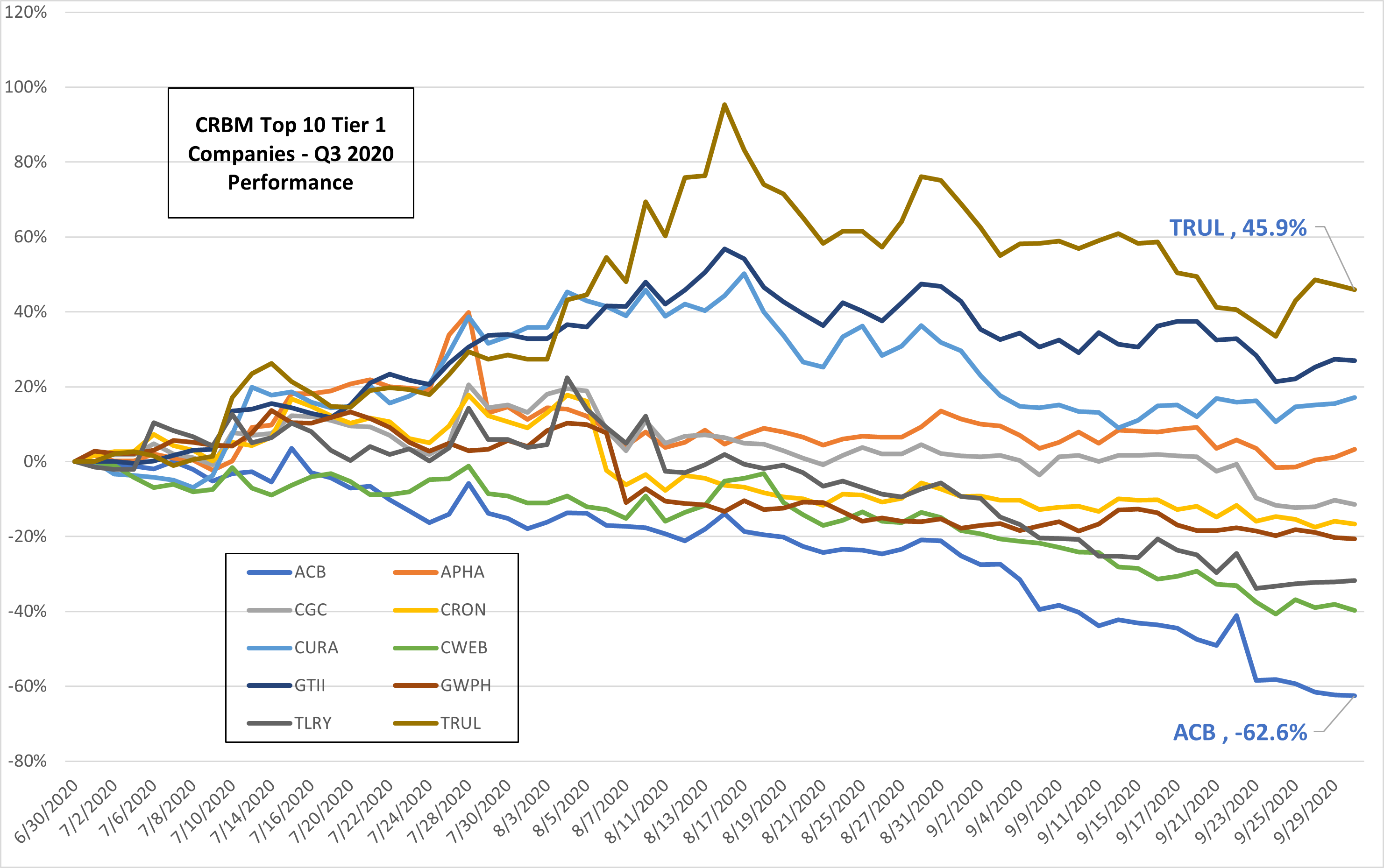 """CRB Monitor """"Top 10"""" Tier 1 Companies – Q3 2020 Performance"""