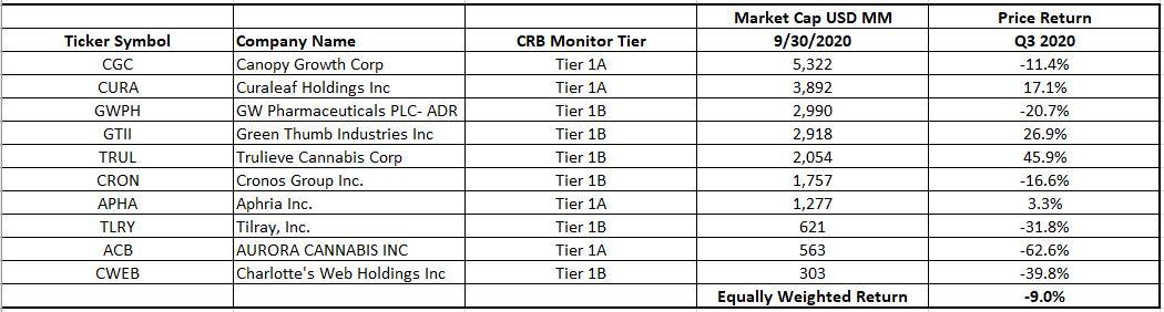 CRB Top Ten Table